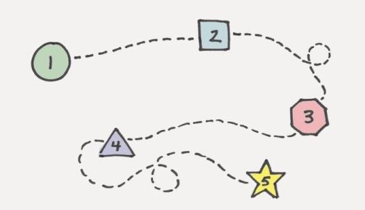 five-step-creative-process-700x450